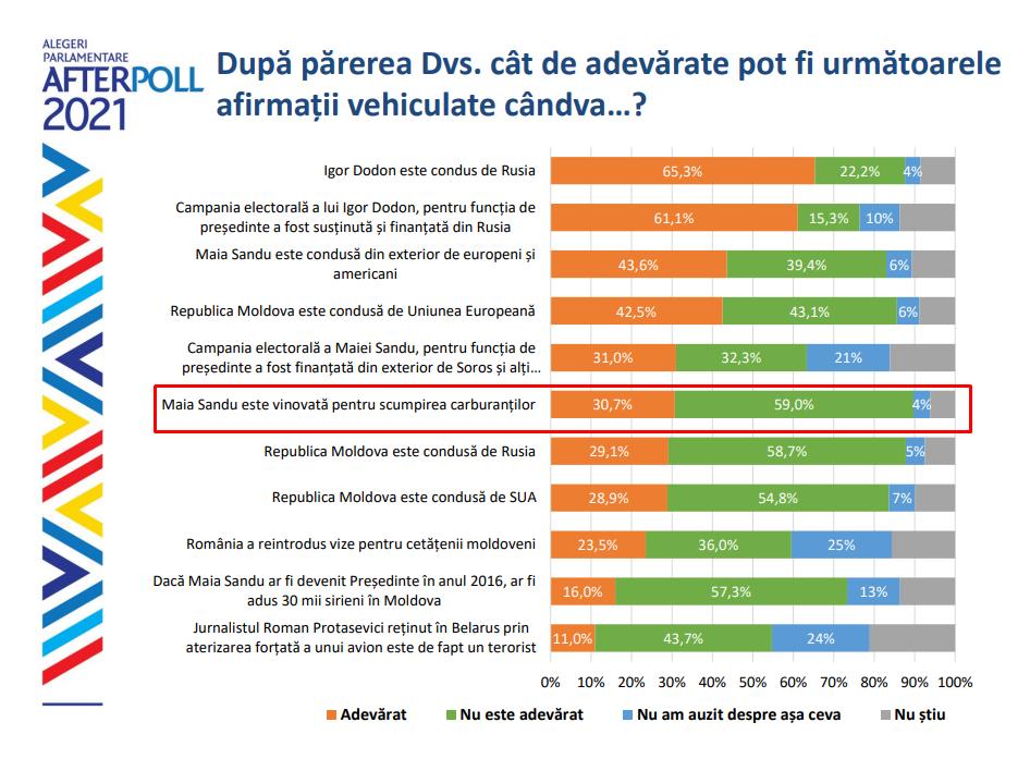 Sondaj WatchDog.MD// 30 % din cetățeni consideră că de scumpirea carburanților s-ar face vinovată Maia Sandu